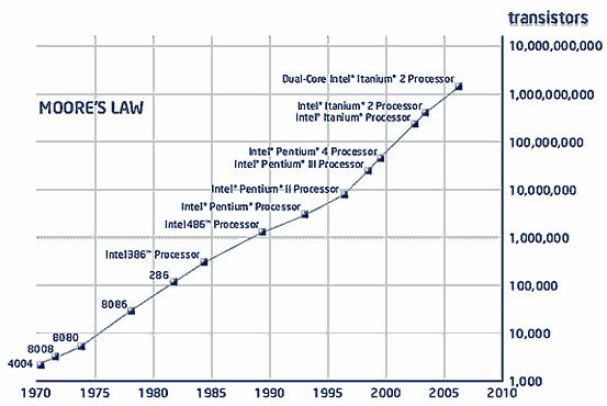 Изменение количества процессоров в процессорах Intel